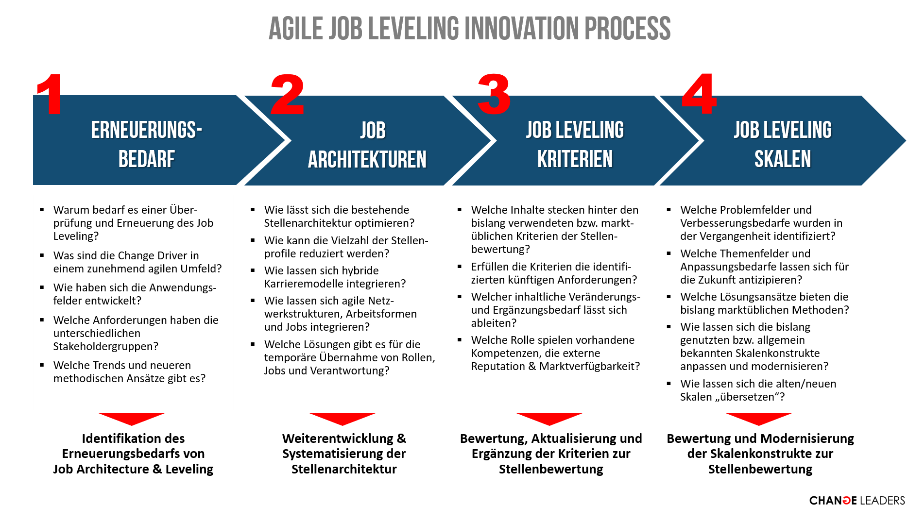 agile-job-leveling-innovation-process_1