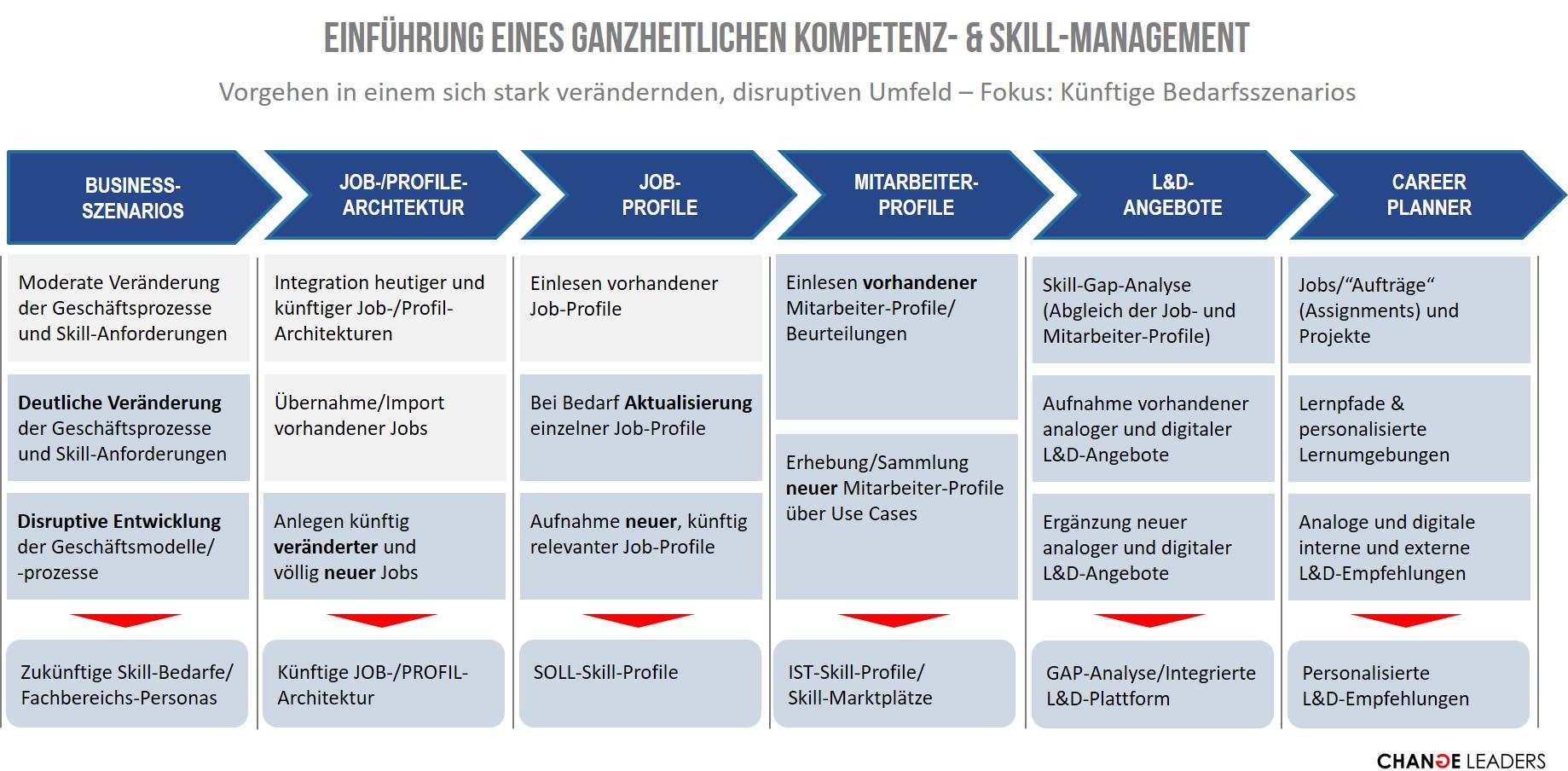 Einführung eines ganzheitlichen Kompetenz- und Skill-Management in disruptivem Umfeld bei deutlichen Veränderungen des künftigen Skillbedarfs.