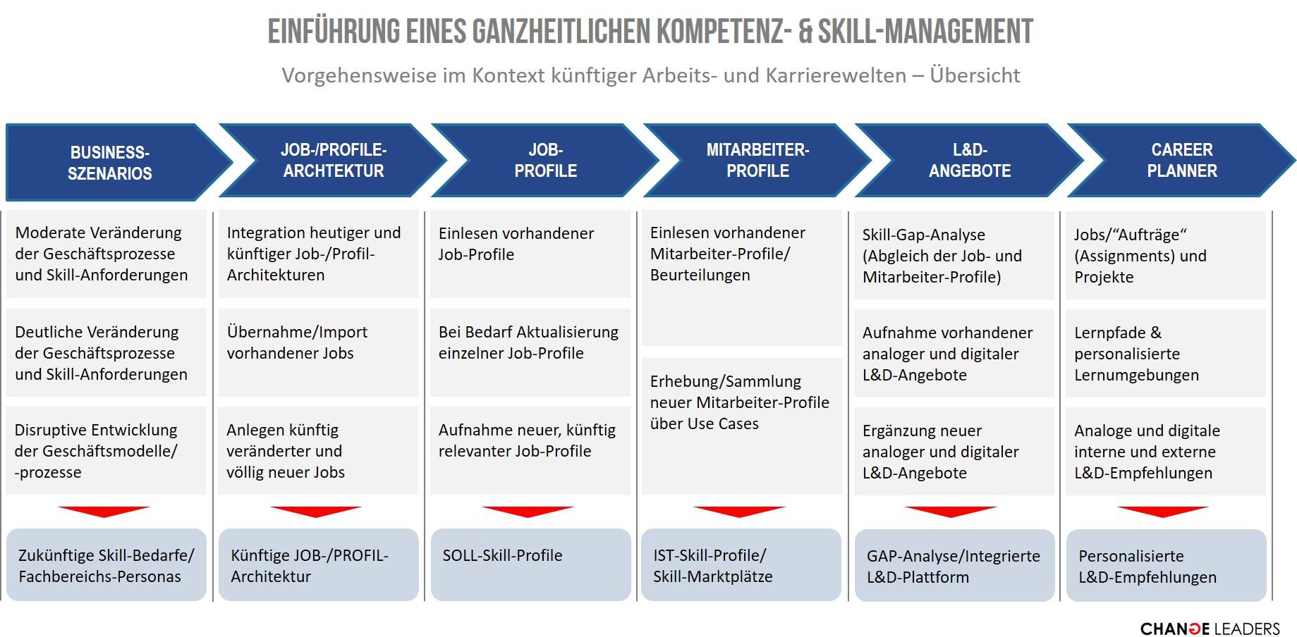 Einführung eines ganzheitlichen Kompetenz- und Skill-Management (Übersicht)
