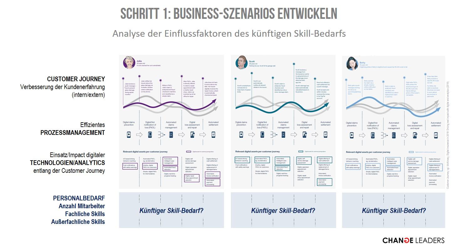 Analyse der Einflussfaktoren des künftigen Skill-Bedarfs. Ableitung des künftigen quantitativen und qualitativen Personalbedarfs (hard & soft skills).
